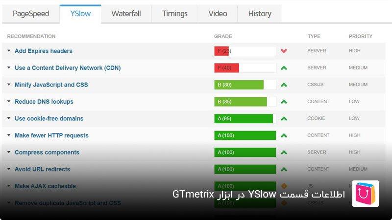 آموزش بخش YSlow در ابزار GTmetrix